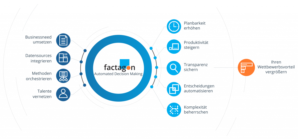 factagon Automated-Decision-Making