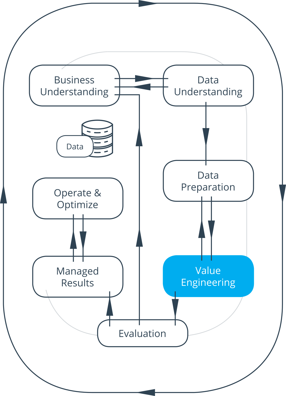 factagon value engineering cycle